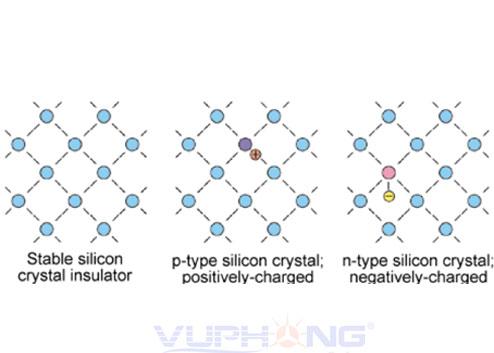 Sơ đồ nguyên lý pin mặt trời – hiệu ứng quang điện