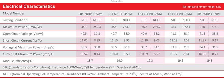 Pin mặt trời LONGi LR4-60HPH 350-370M