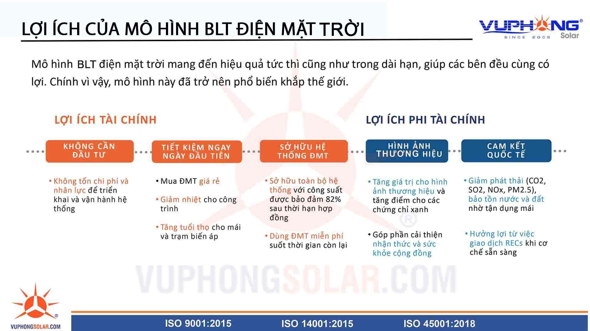 mo-hinh-blt-dien-mat-troi