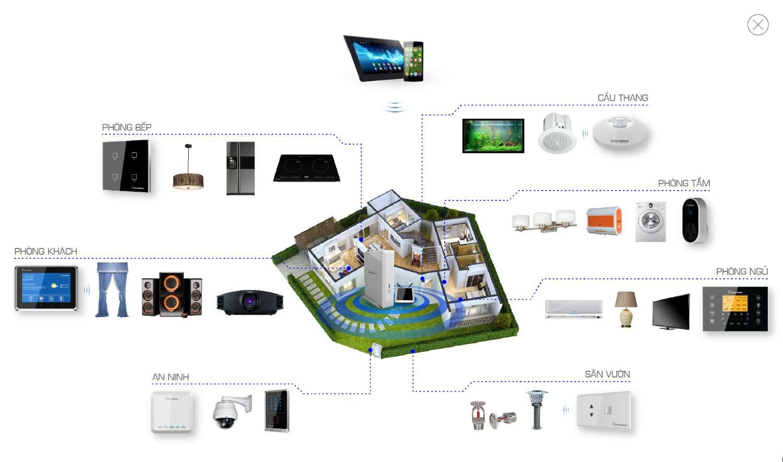 tính toán công suất các thiết bị điện trong gia đình để lựa chọn máy phát điện phù hợp