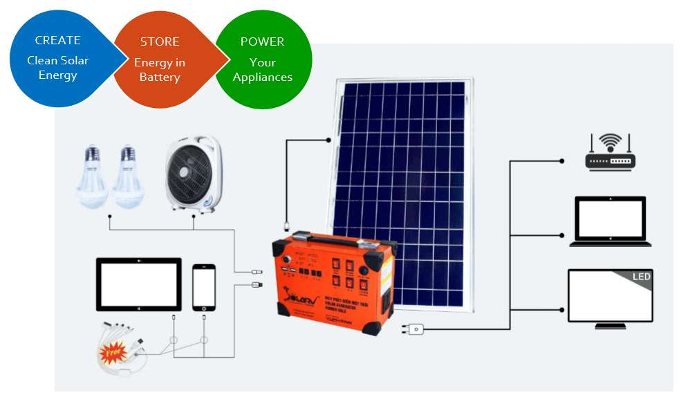 Máy phát điện năng lượng mặt trời SolarV nhỏ gọn, độ bền cao, không ồn, không tốn nhiên liệu